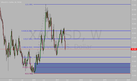 XAGUSD: XAGUSD Buy Limit at 13/14