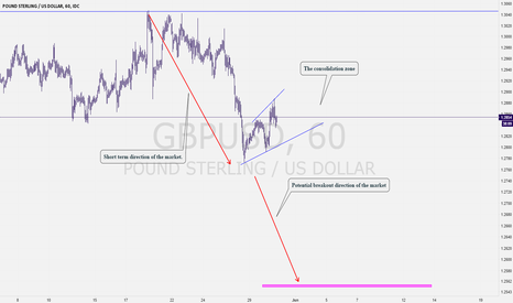 GBPUSD: GPUSD: You Will Never Believe Me, But That is Happening
