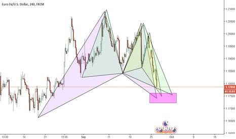 EURUSD: EURUSD- Pattern consolidation