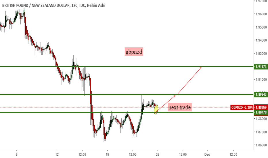 GBPNZD: gbpnzd will go up for a while