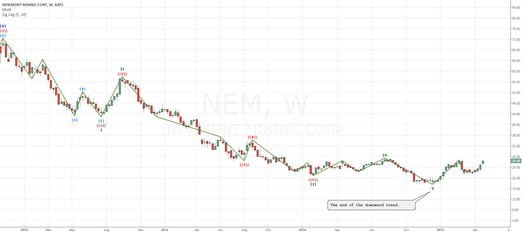 Automatic markup of Elliott waves  for NYSE:NEM by bigrediska