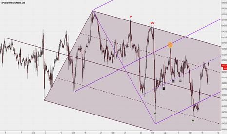 ES1!: 2 Median Lines sul Future ES