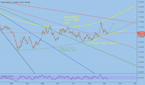 EURUSD: Really great attempt to long EU