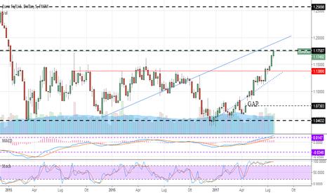 EURUSD: Euro/Usd aggiornamento 29-7