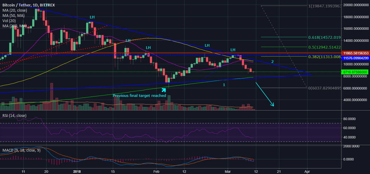 Let's short the king (BTC) (Updated) Final target: $4400.-