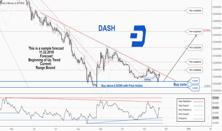 DASHBTC: There is a possibility of the beginning an uptrend in DASHBTC