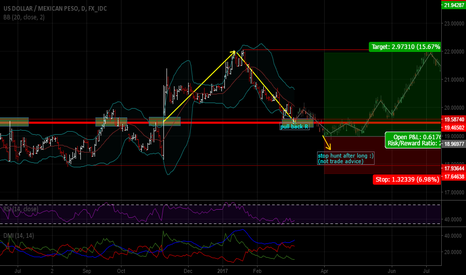 USDMXN: stop hunt after long :)  (not trade advice)