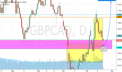 GBPCAD: waiting for long comfirmation