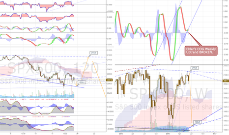 SPX500: Update - Potential 15% Correction within Days for the S&P