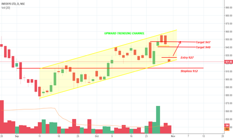 INFY: INFY Upward Channel