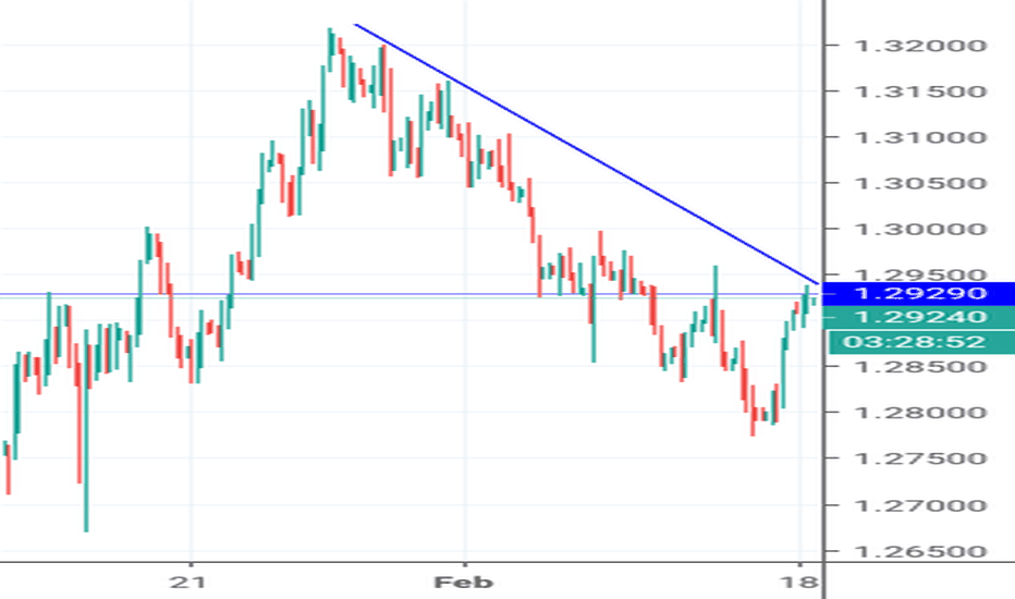GBPUSD: Trendline and resistance level
