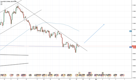 EURUSD: EUR/USD Watch out for this resistance line