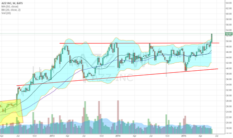 AZZ: continuation of break out yesterday