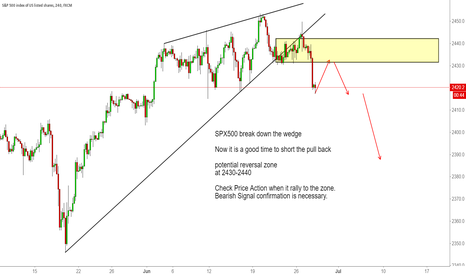 SPX500: SPX500 break down the wedge