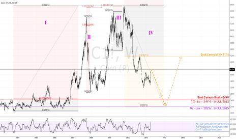 C1!: #Corn #cbot: Predictive/Forecasting Model Eyes 202'6  #fibonacci