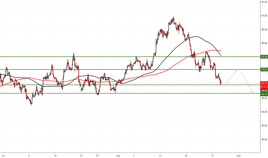DXY: Pullback, then fall