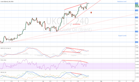 UKOIL: Crude Oil Double Bearish Divergence