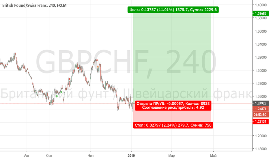 GBPCHF: buy 1.24886