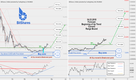BTSUSD: BTSUSD ,TP1 hit with 60120941 profit. New Buy Opportunity...