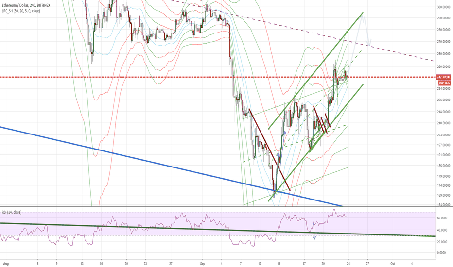 ETHUSD: We are ready to go higher