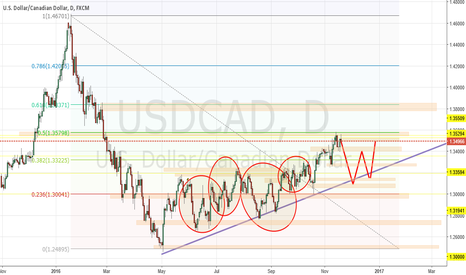 USDCAD: How-To Dubya via USDCAD Support & Resistance