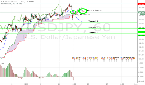 USDJPY: Now we sell!!