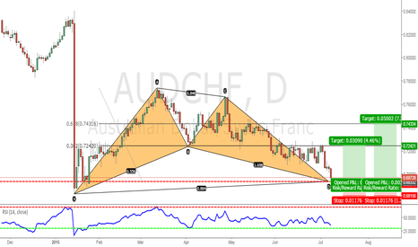 AUDCHF: Trade the pattern