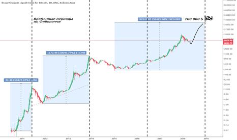 BLX: А почему бы биткойну опять не вырасти на 50000%?