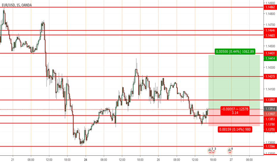 EURUSD: Possbile NYO reversal on EU