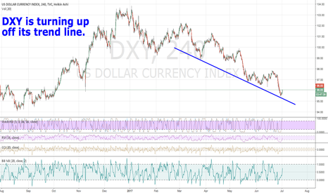 DXY: DXY is turning up off its trend line.