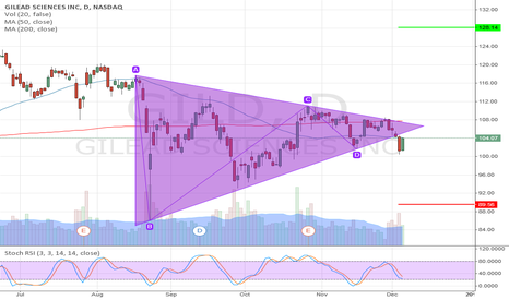 GILD: GILD: Triangle, symmetrical, busted