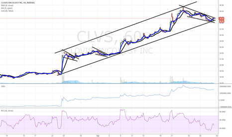 CLVS: $CLVS chart of interest