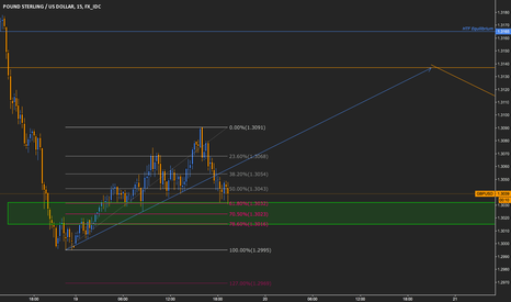 GBPUSD: GBPUSD // Long opportunity for shortterm