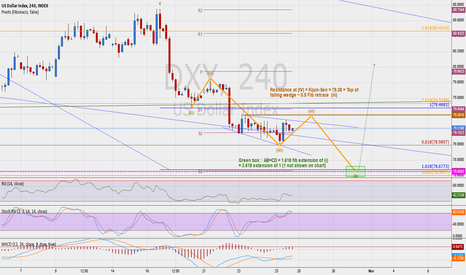 DXY: DXY coming days