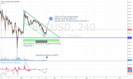 BTCUSD: Possible End of downtrend channel