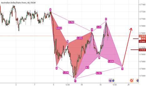 AUDCHF: Bullish on AUDCHF