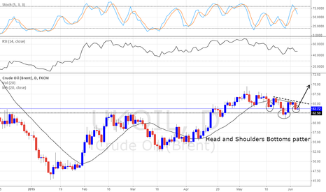 UKOIL: Head and Shoulders Bottoms pattern?