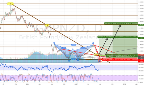 GBPNZD: GBPNZD - CRAZY TIMING FOR LONG SETUP/ 1000+ PIPS