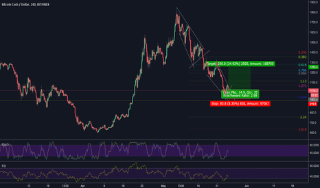 BCHUSD: long opportunity