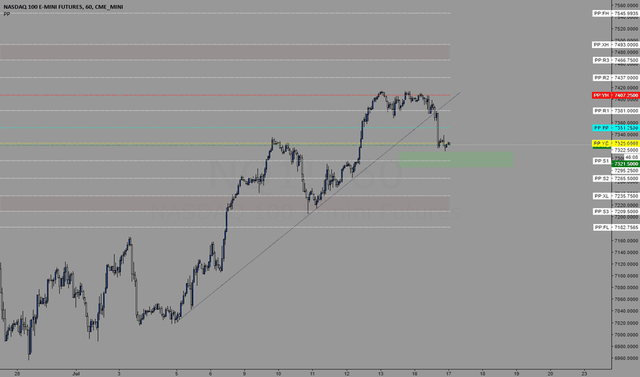 NQ1!: Trading levels for 7/17/2018