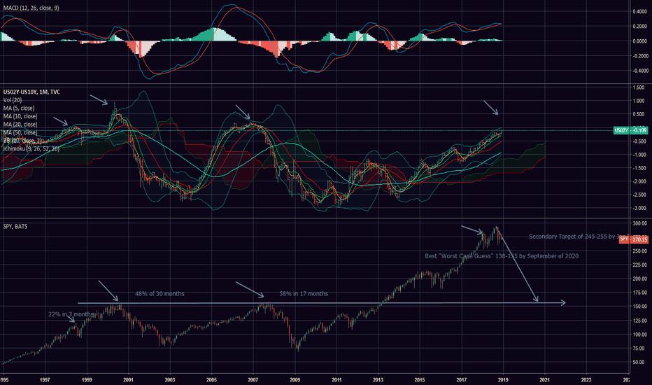 US02Y-US10Y: Bond yeilds and Market Target