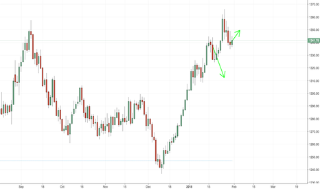 GOLD: Looks like gold is heading up