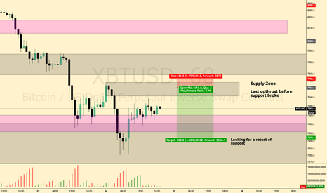 XBTUSD: Short Idea on BTC from Supply Zone