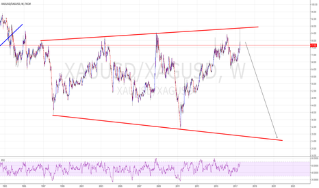 XAUUSD/XAGUSD: Silver offering much more potential than Gold?