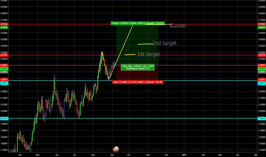 USDNOK: USD/NOK Long