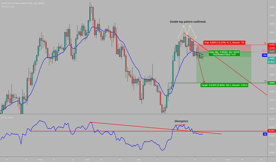 GBPNZD: GBPNZD [1 week view]