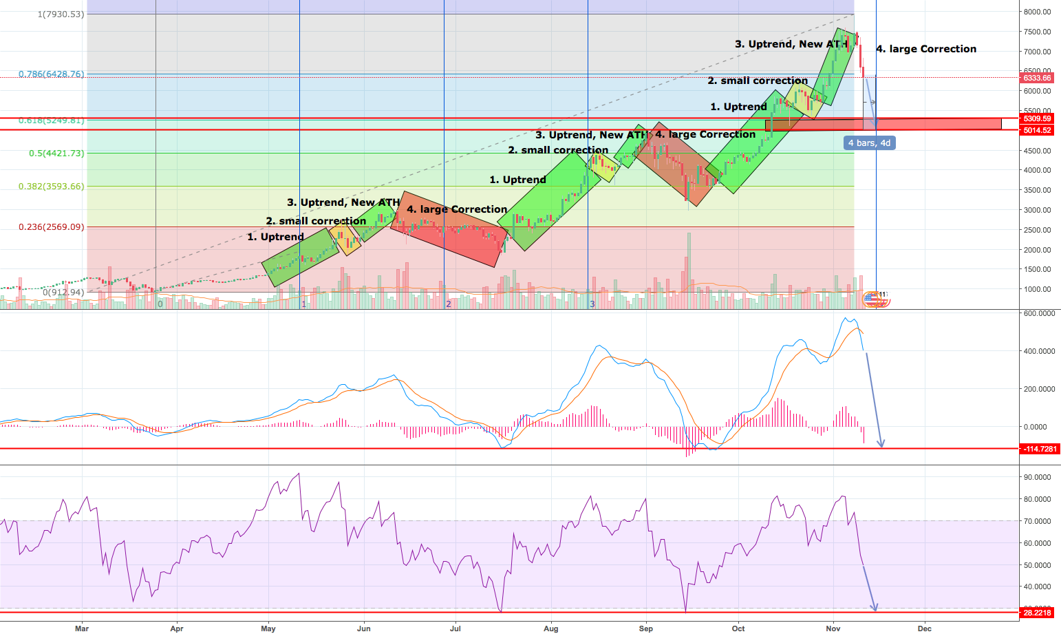 BTC Phases. What happens now ?
