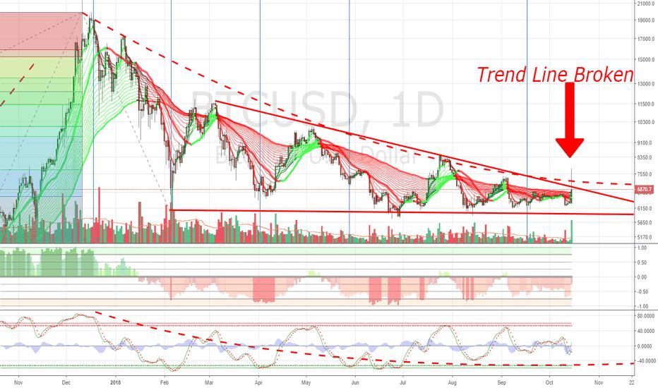 BTCUSD: $BTC Trend Line Broken