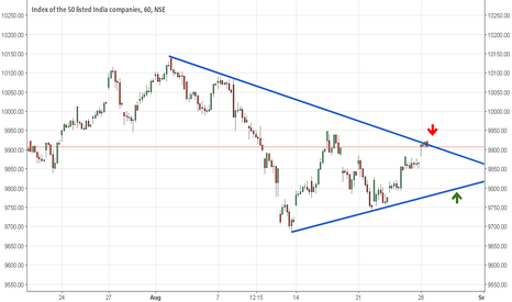 NIFTY: Nifty: Will trend line proivde a resistance
