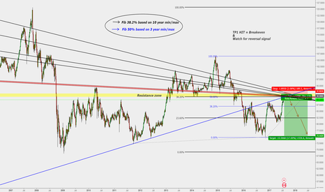 CADJPY: CAD/JPY : Short opportunity ( Longterm/1000 pips )